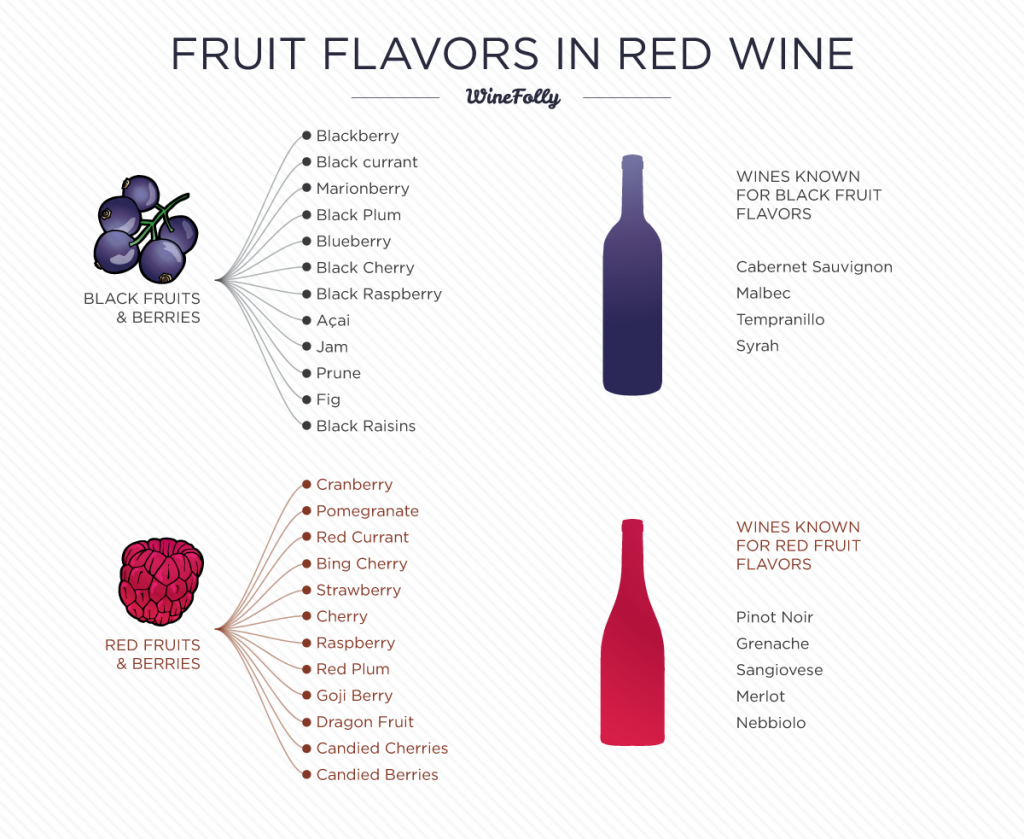 Fruit Flavors in Red Wine